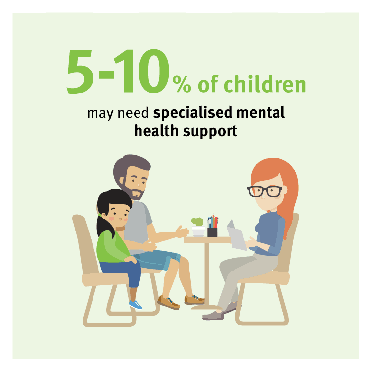 5-10 % of children may need specialised mental health support