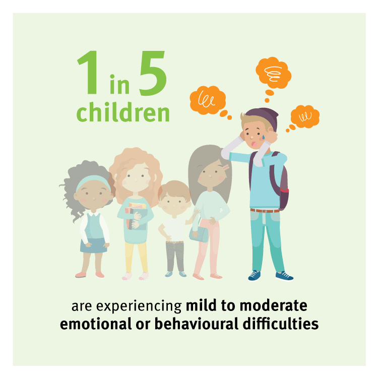1 in 5 children are experiencing mild to moderate emotional or behavioural difficulties